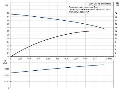 Циркуляционный насос Grundfos COMFORT 15-14 B PM RU
